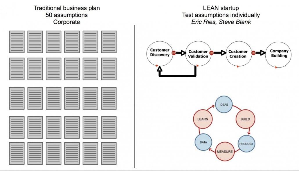 Lean_Startup_-_Google_Slides